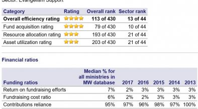 Explaining The MinistryWatch 5-Star Ratings System