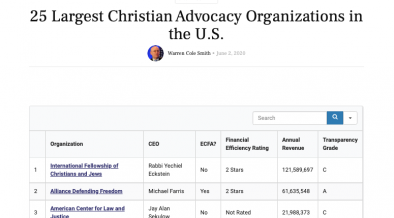 MONTHLY LIST:  25 Largest Christian Advocacy Organizations in the U.S.