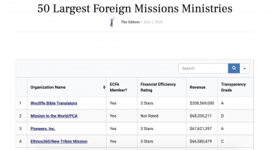50 Largest Foreign Missions Ministries